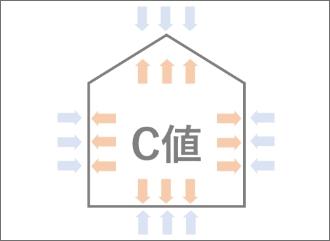 気密性(標準建物のC値)